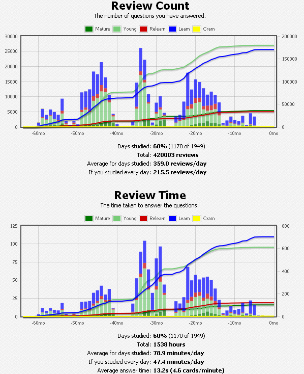 Why I Switched to SuperMemo After Using Anki for 5 Years